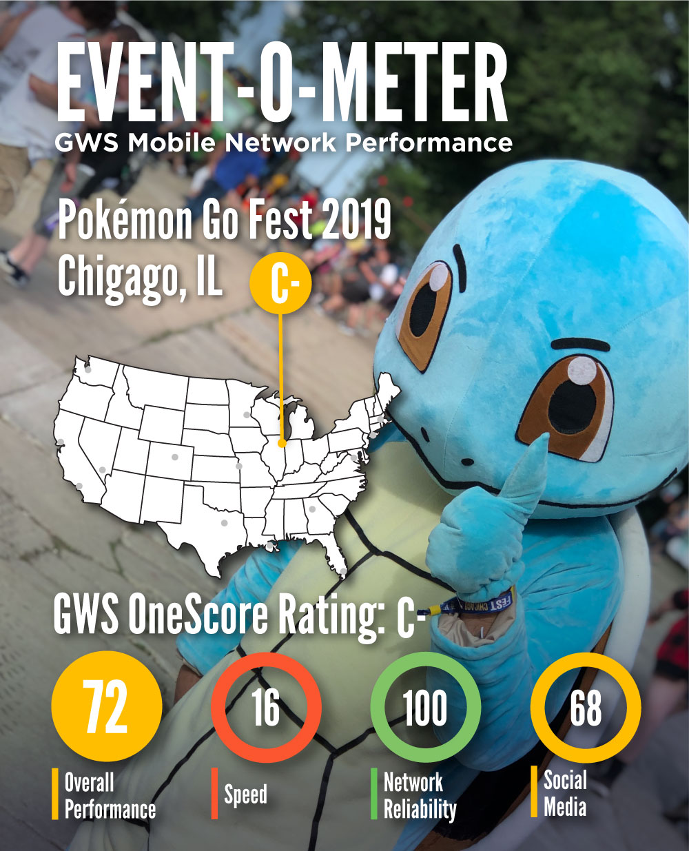 Reliable Mobile Networks Keep Players Connected at Pokémon