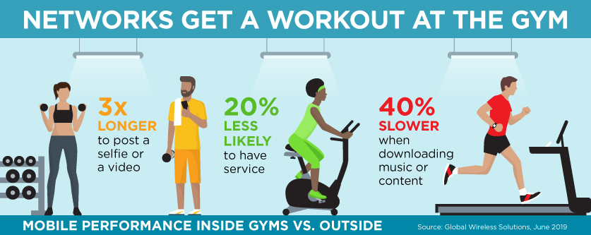 Phones over fitness: Poor mobile network forcing 20% of